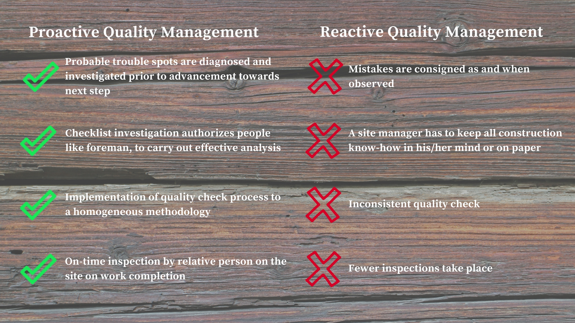 Proactive vs Reactive Quality Management