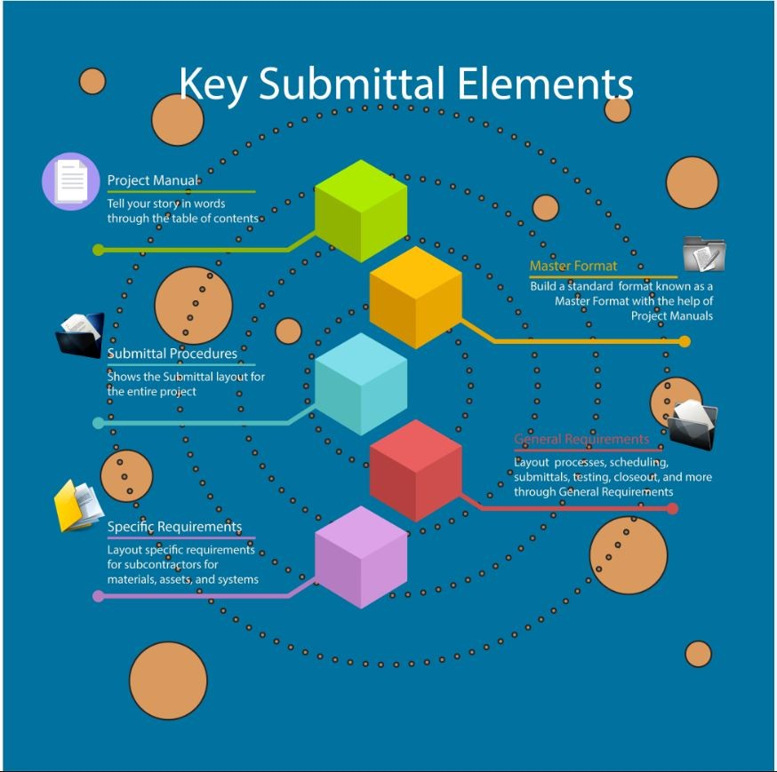 Key Submittal Elements
